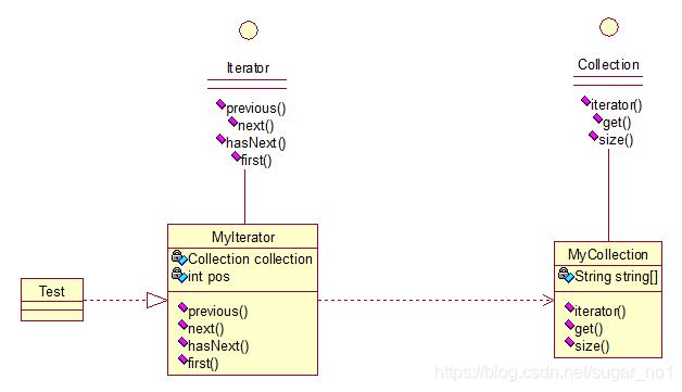 Java架构师之常用的设计模式插图(21)