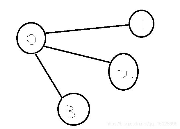 [leetcode][h0847]访问所有节点的最短路径(java)(bfs