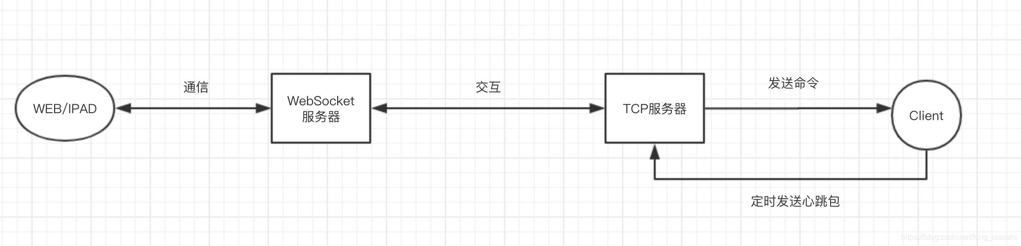 通信逻辑流程图
