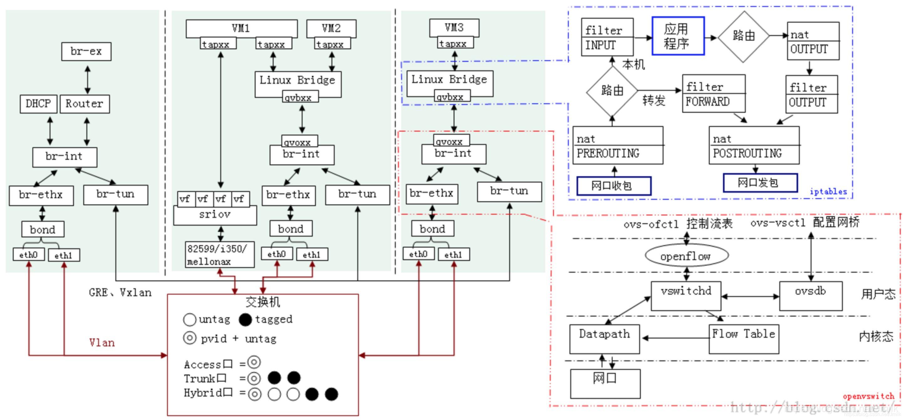 启用SR-IOV 解决Neutron 网络I/O 性能瓶颈- JmilkFan_范桂飓- 博客园