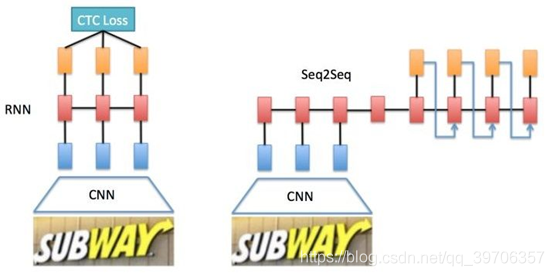 文本行识别2种基本算法框架