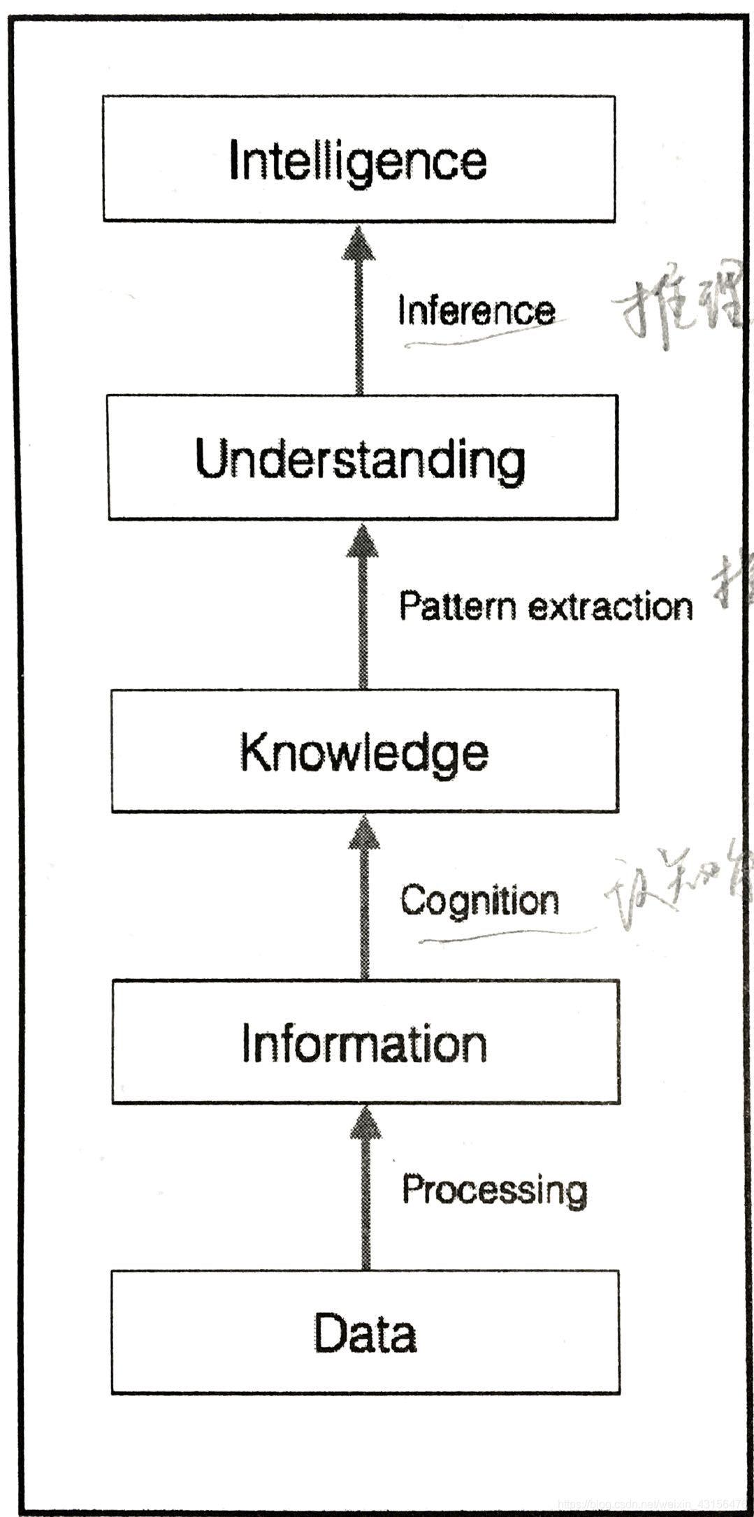 数据转化成知识