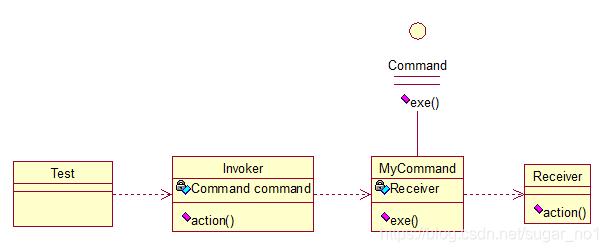 Java架构师之常用的设计模式插图(23)