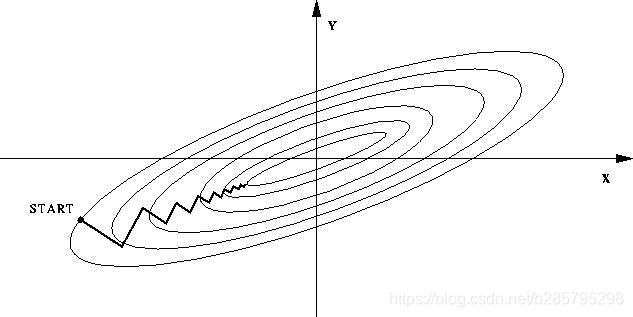 (图中椭圆表示目标函数的等高线,两个坐标轴代表两个特征)