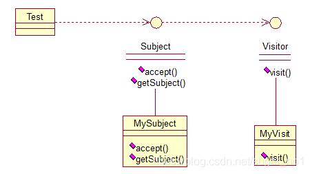 Java架构师之常用的设计模式插图(26)
