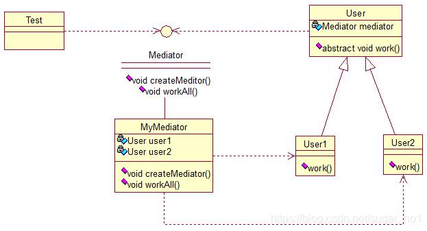 Java架构师之常用的设计模式插图(27)
