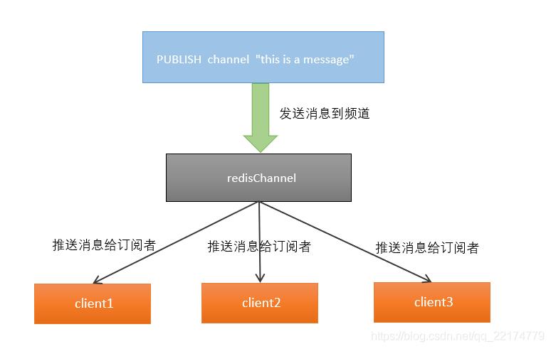 发布订阅模型.png