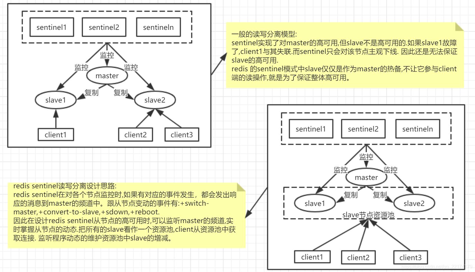 sentinel模式的一些注意点.jpg