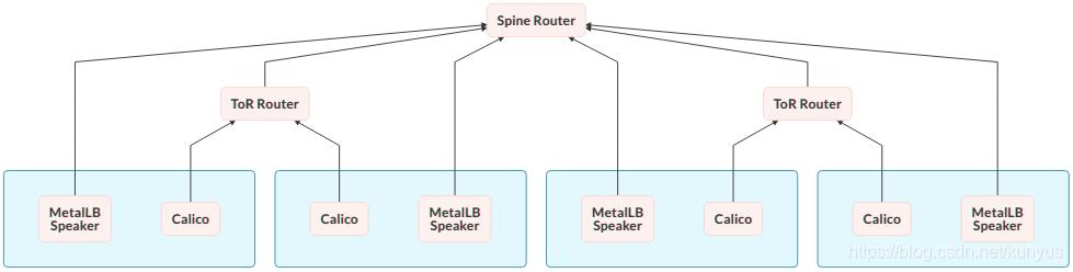 为kubernetes 集群提供外网IP自动分配及负载均衡- kunyus的博客- CSDN博客