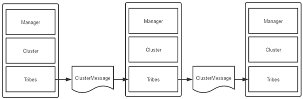 Java deserialization RCE in Tomcat cluster - Exploit的小站
