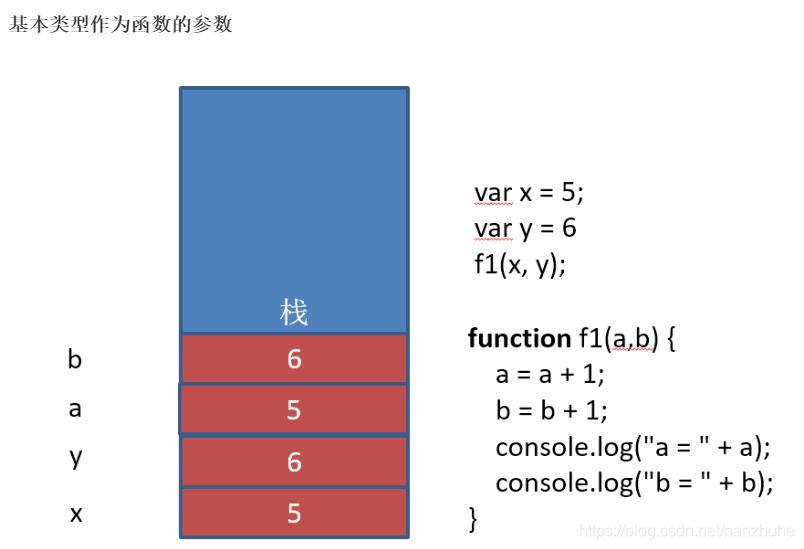 基本类型作为函数的参数