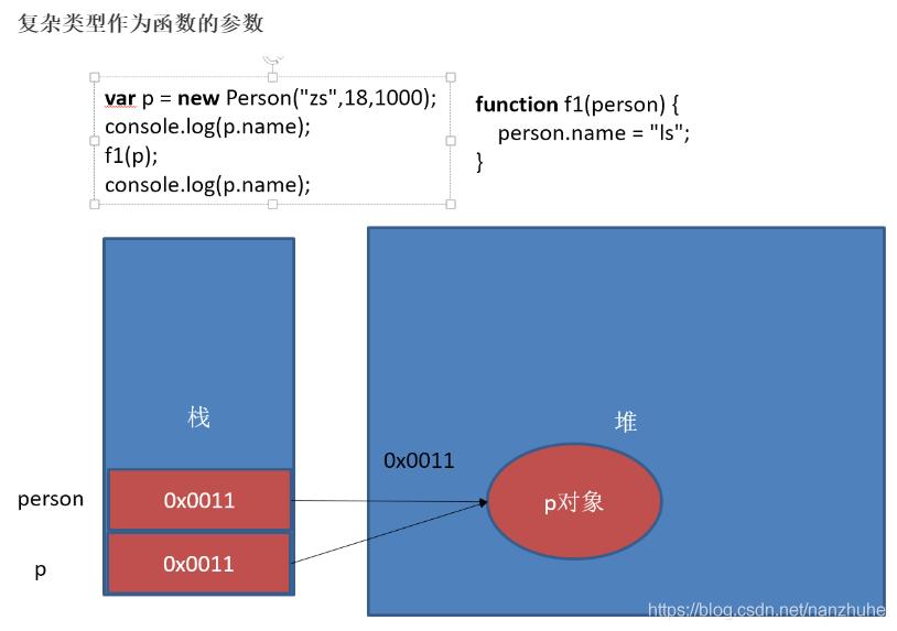 复杂类型作为函数的参数