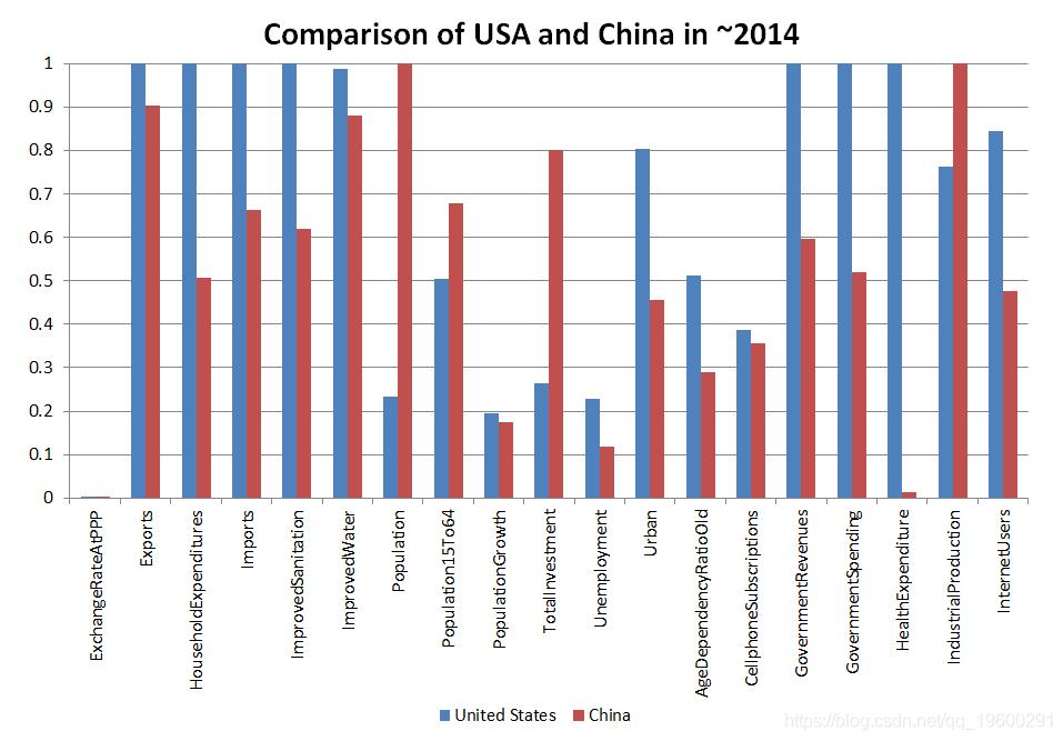 美国对中国2014年调整后