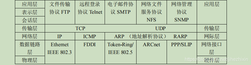 应用层文件传输协议 FTP远程登录协议Telnet电子邮件协议 SMTP网络文件服务协议NFS网络管理协议SNMP应用层表示层会话层传输层TCPUDP传输层网络层IPICMPARP (地址解析协议)RARP网际层数据链路层Ethernet IEEE 802.3FDDIToken-Ring/ IEEE 802.5ARCnetPPP/SLIP网络接口层物理层硬件层