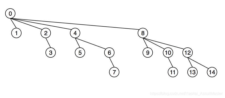Tree representation of the Binary Indexed Tree