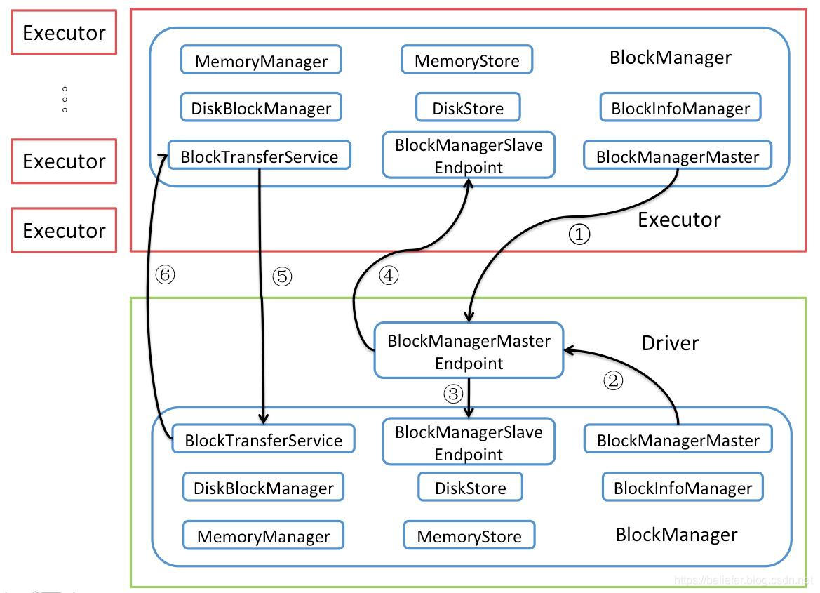 存储体系架构