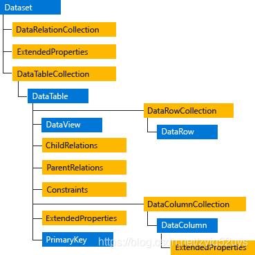 ADO.NET 体系结构