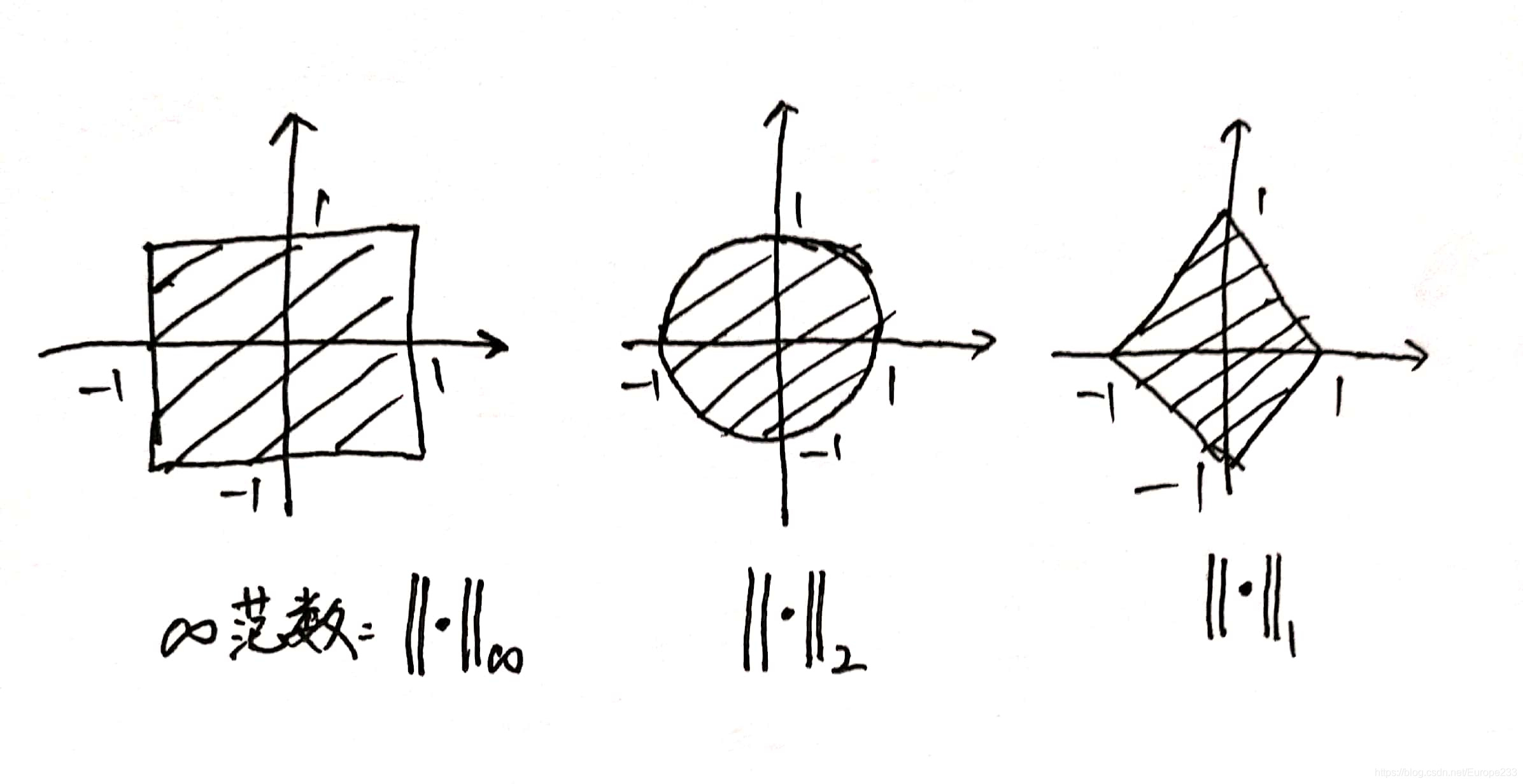 二维下几个常见范数对应的单位凸球