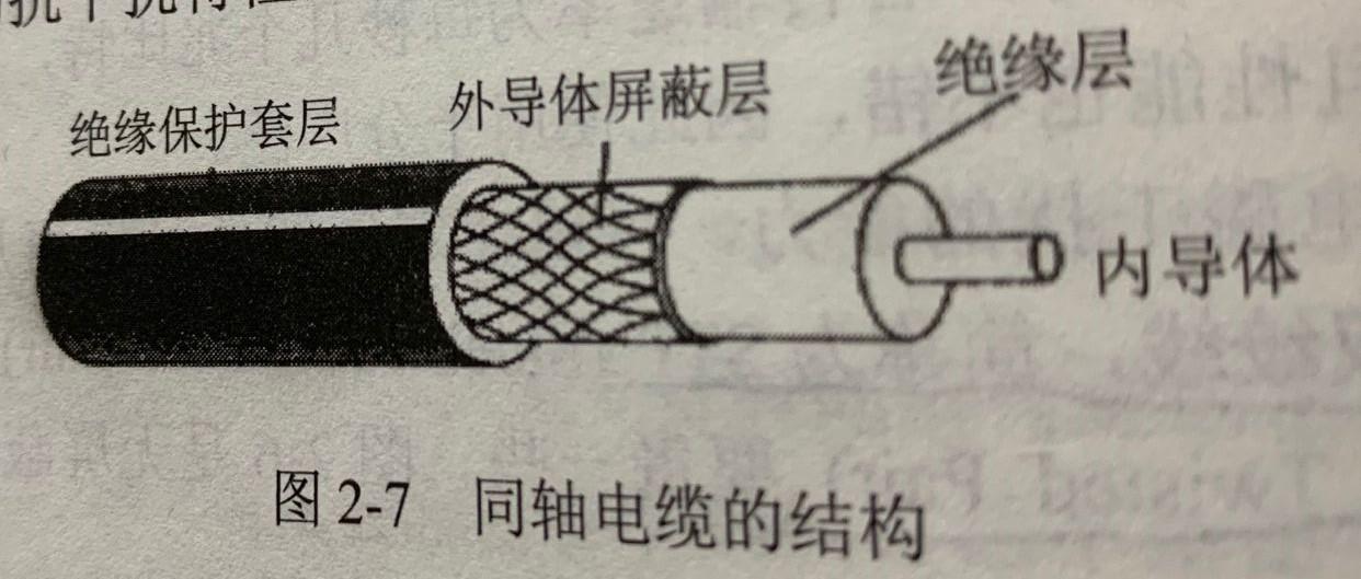 同轴电缆的结构