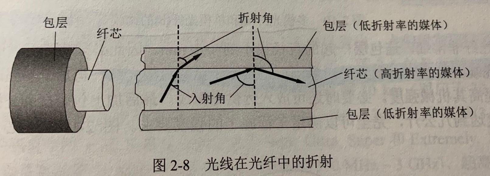 光线在光纤中的折射