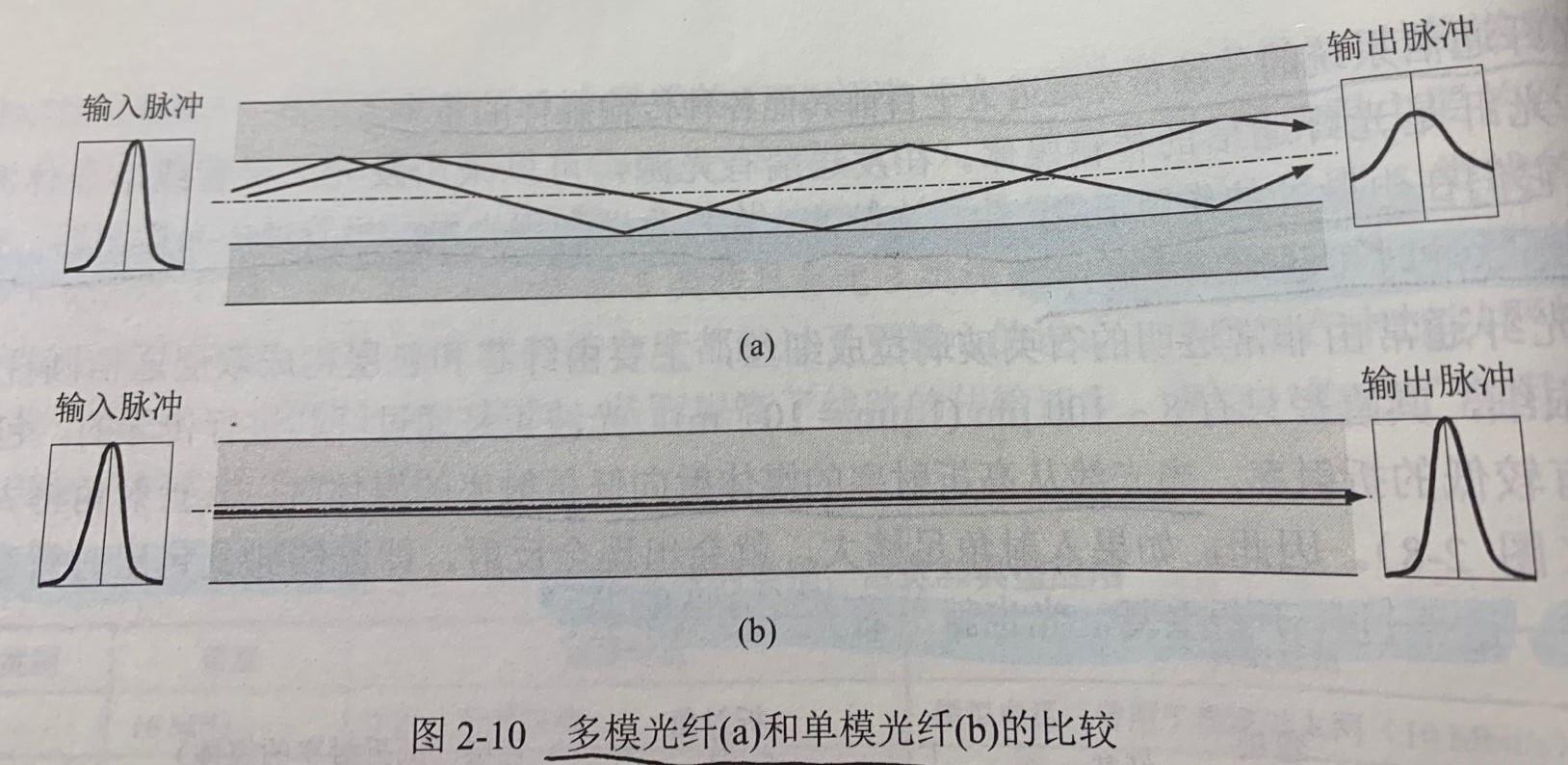 多模光纤和单模光纤