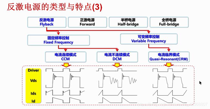 反激电源类型