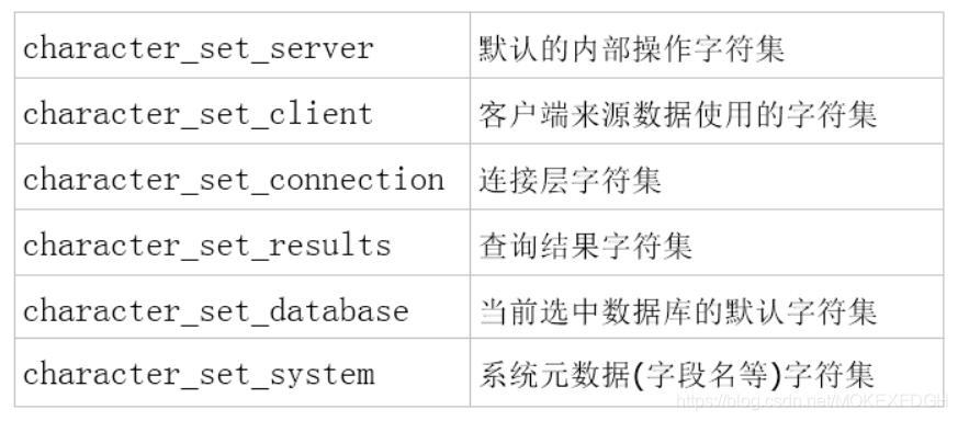 MySQL数据库总结