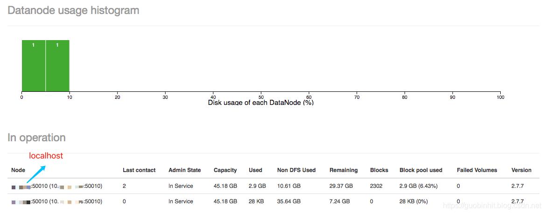 datanode-usage-histogram
