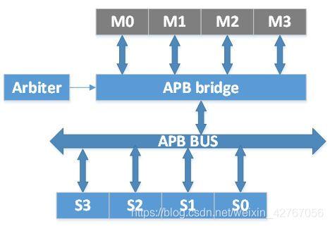 AHB APB 简单通讯架构代码AHB_Arbiter - 韩荆宇的博客- CSDN博客
