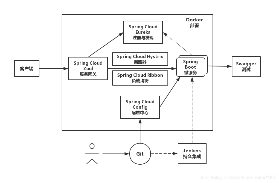 微服务技术选型