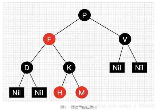 图1 一颗简单的红黑树