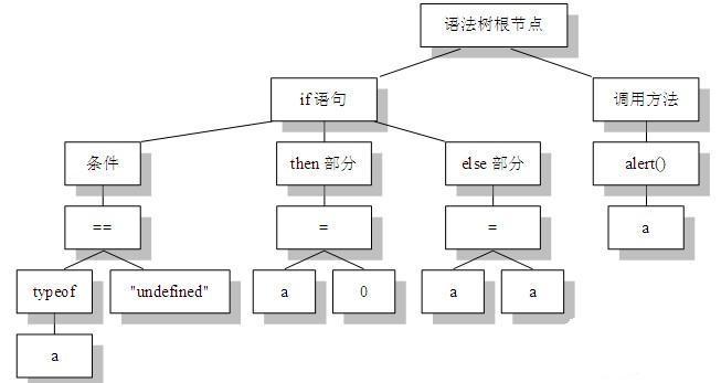 js编译器执行的原理