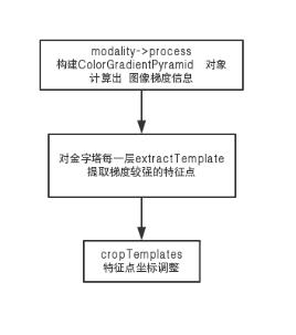 构建模板的流程图