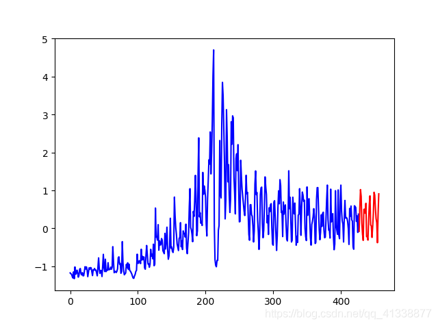 blue:true dataset     red:predict