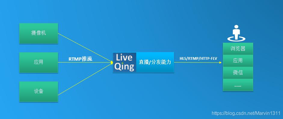 LiveQing直播能力