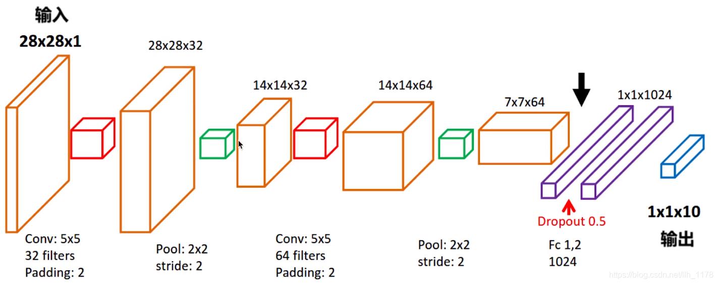 深度学习手记(七)之MNIST实现CNN模型- 星影L的博客- CSDN博客