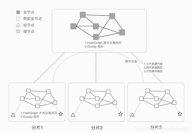 基于双层 Gossip 的 HashNet 共识框架