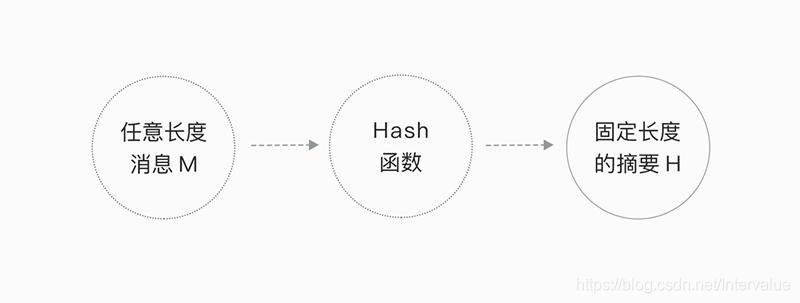 哈希算法原理图