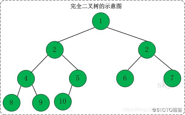 图中第2层右侧应为3