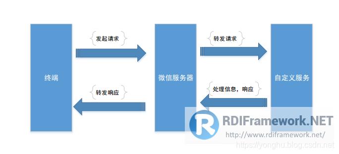 微信公众号通讯基本原理