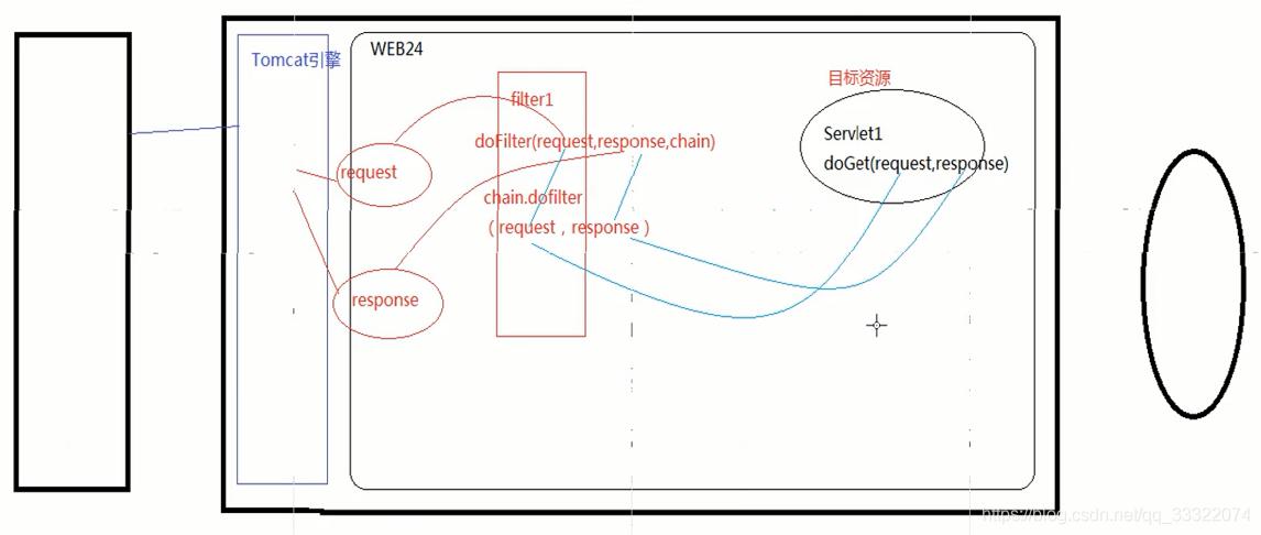 过滤器在web工程中的作用