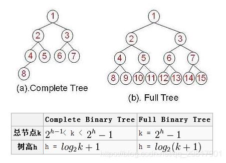 两种树的树高的总结