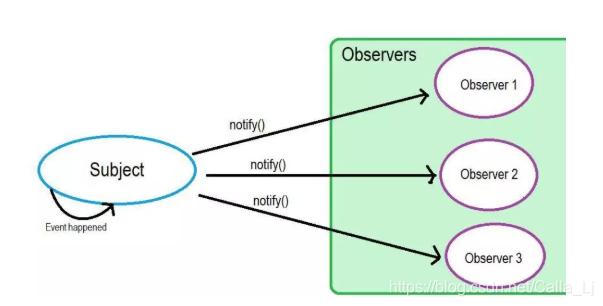 观察者模式