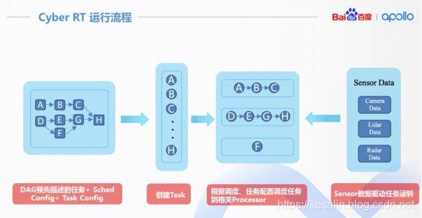 Cyber RT 运行流程