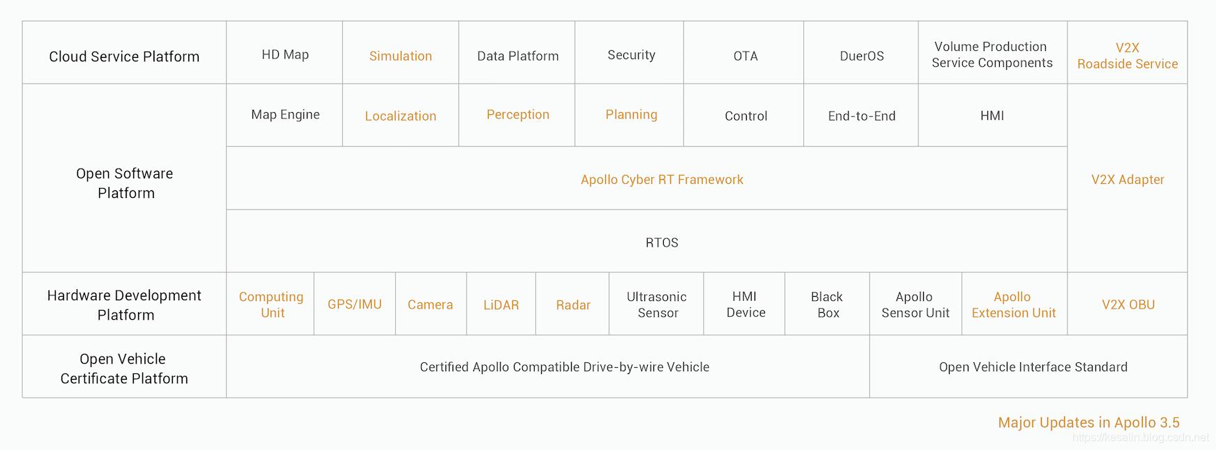 Apollo 整体框架