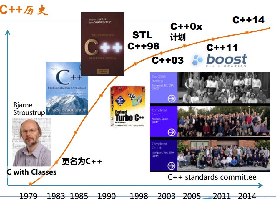 C++历史