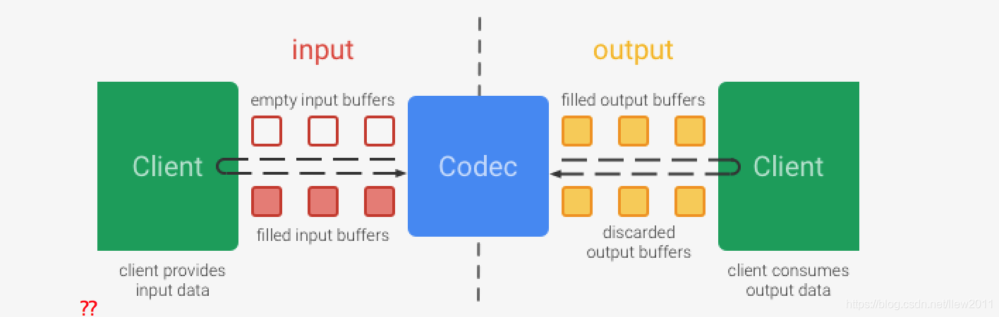 MediaCodec