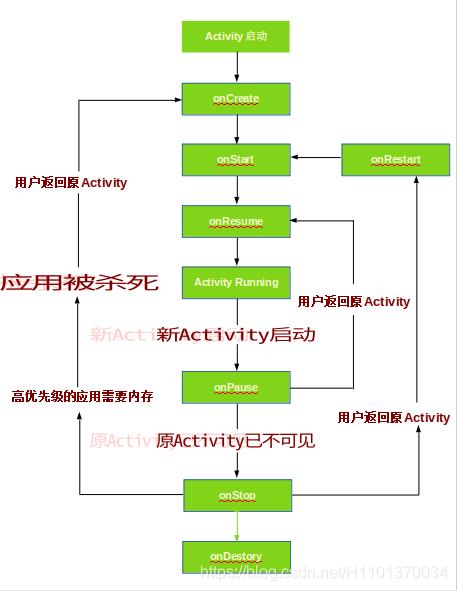 Activity正常的生命周期流程图