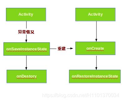 Activity异常的生命周期流程图