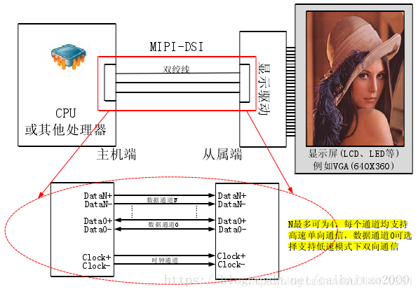 MIPI-DSI、MIPI-CSI、LVDS等接口解析- 夜风的博客- CSDN博客